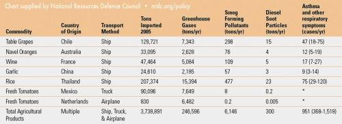 NRDC Chart
